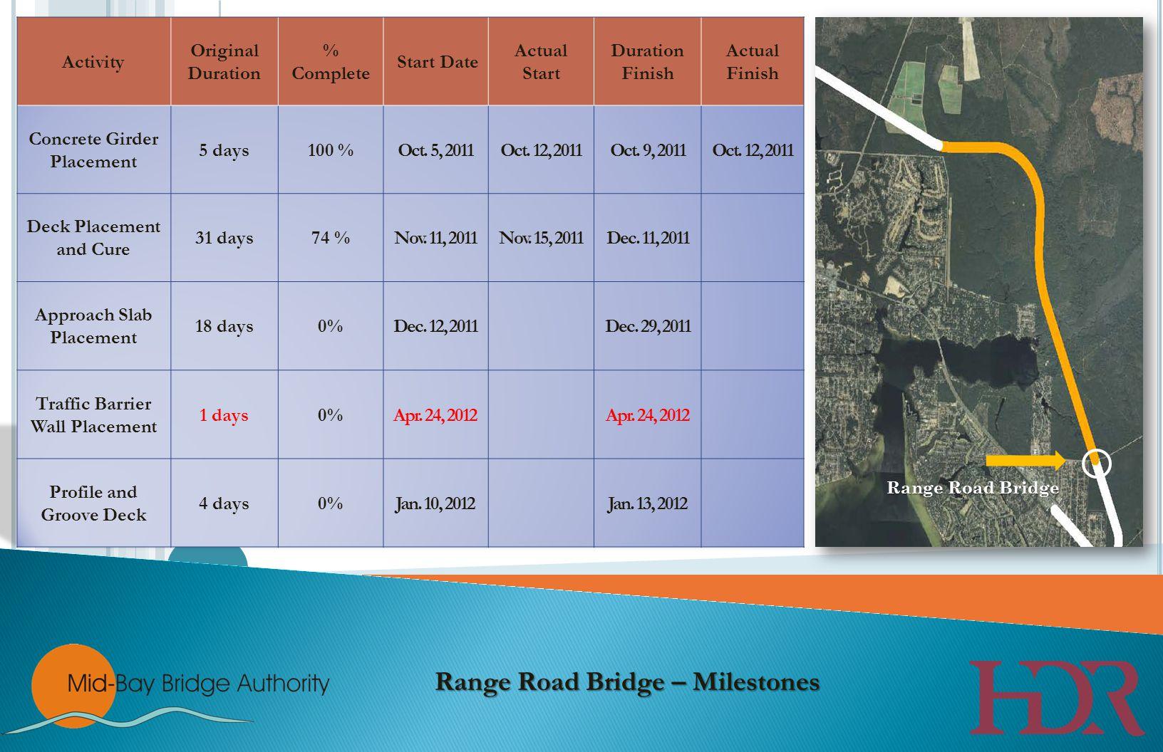Range Road Bridge Range Road Bridge – Milestones