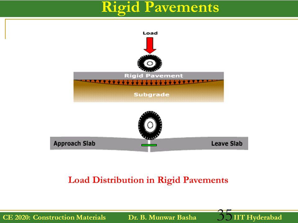 CE 2020: Construction Materials Dr. B. Munwar Basha IIT Hyderabad 35 Rigid Pavements Load Distribution in Rigid Pavements