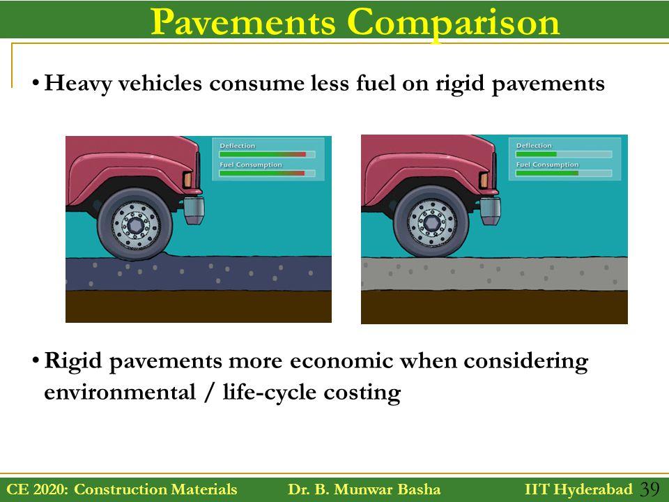 CE 2020: Construction Materials Dr. B. Munwar Basha IIT Hyderabad 39 Pavements Comparison Heavy vehicles consume less fuel on rigid pavements Rigid pa