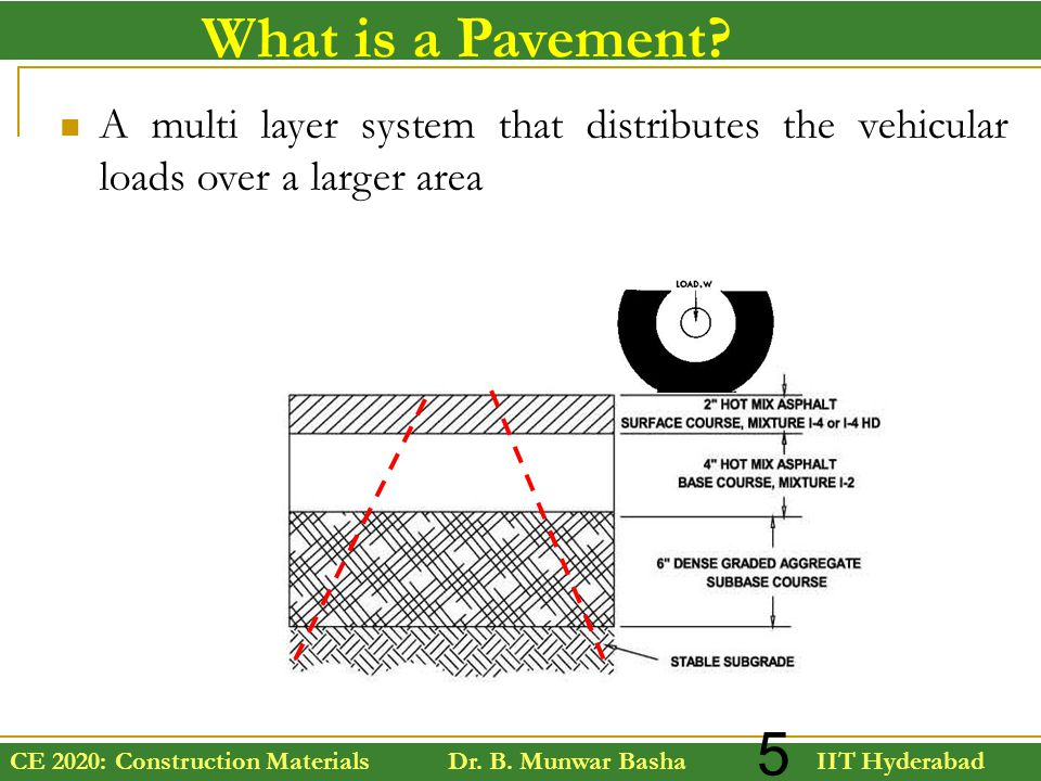 CE 2020: Construction Materials Dr. B. Munwar Basha IIT Hyderabad 5 What is a Pavement? A multi layer system that distributes the vehicular loads over