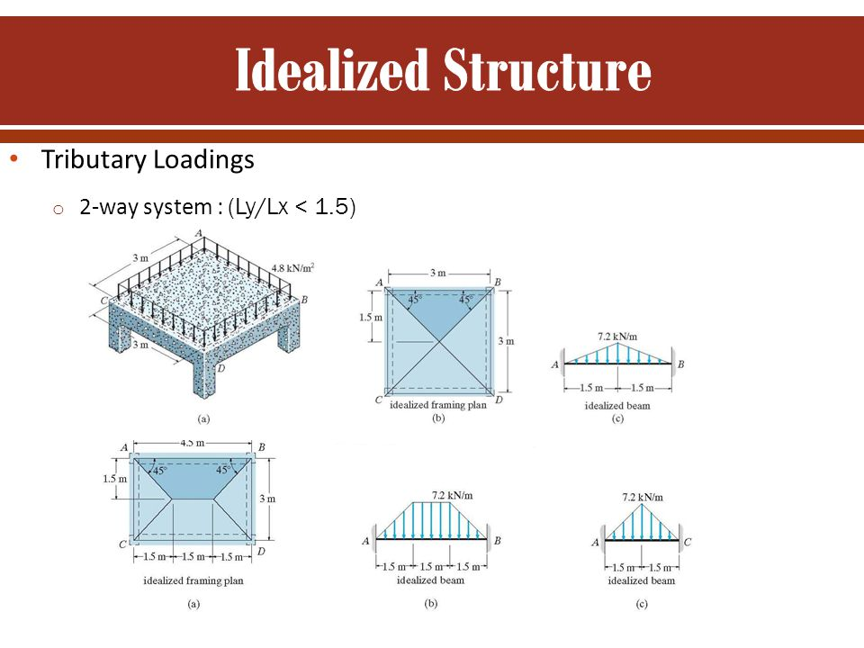 Tributary Loadings o 2-way system : (Ly/Lx < 1.5)