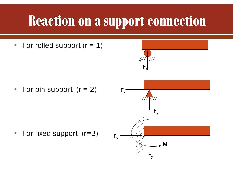 For rolled support (r = 1) For pin support (r = 2) For fixed support (r=3) FyFy FyFy FxFx FyFy FxFx M
