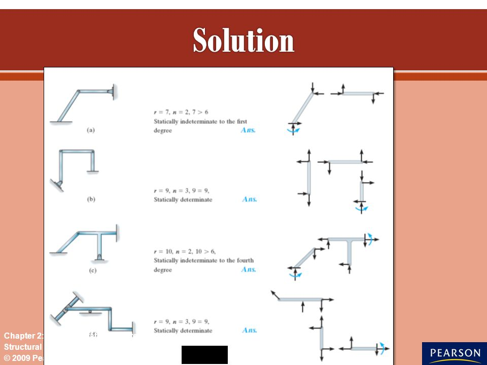 © 2009 Pearson Education South Asia Pte Ltd Structural Analysis 7 th Edition Chapter 2: Analysis Statically Determinate Structures