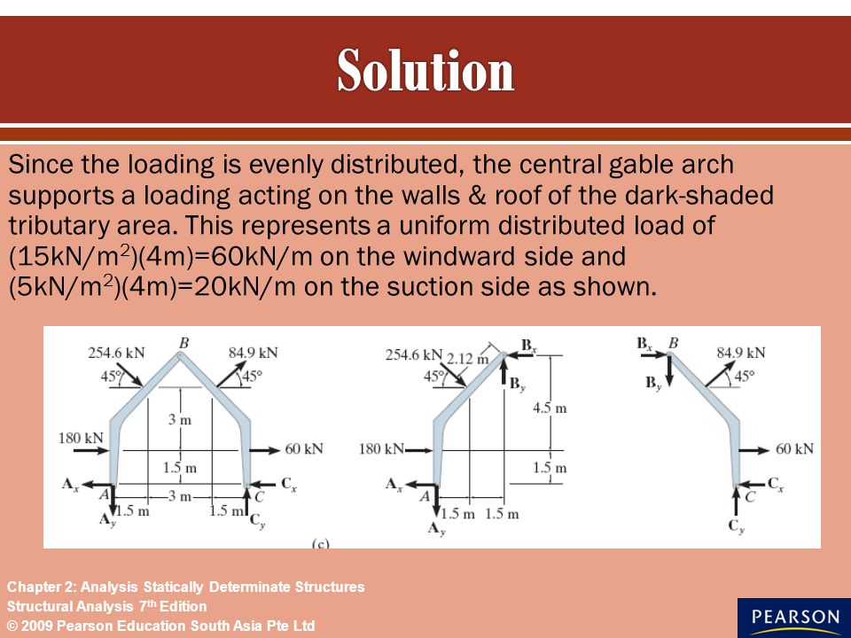 Since the loading is evenly distributed, the central gable arch supports a loading acting on the walls & roof of the dark-shaded tributary area. This