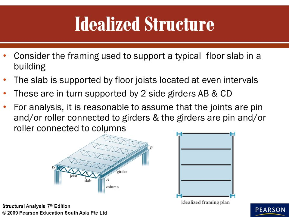 Consider the framing used to support a typical floor slab in a building The slab is supported by floor joists located at even intervals These are in t