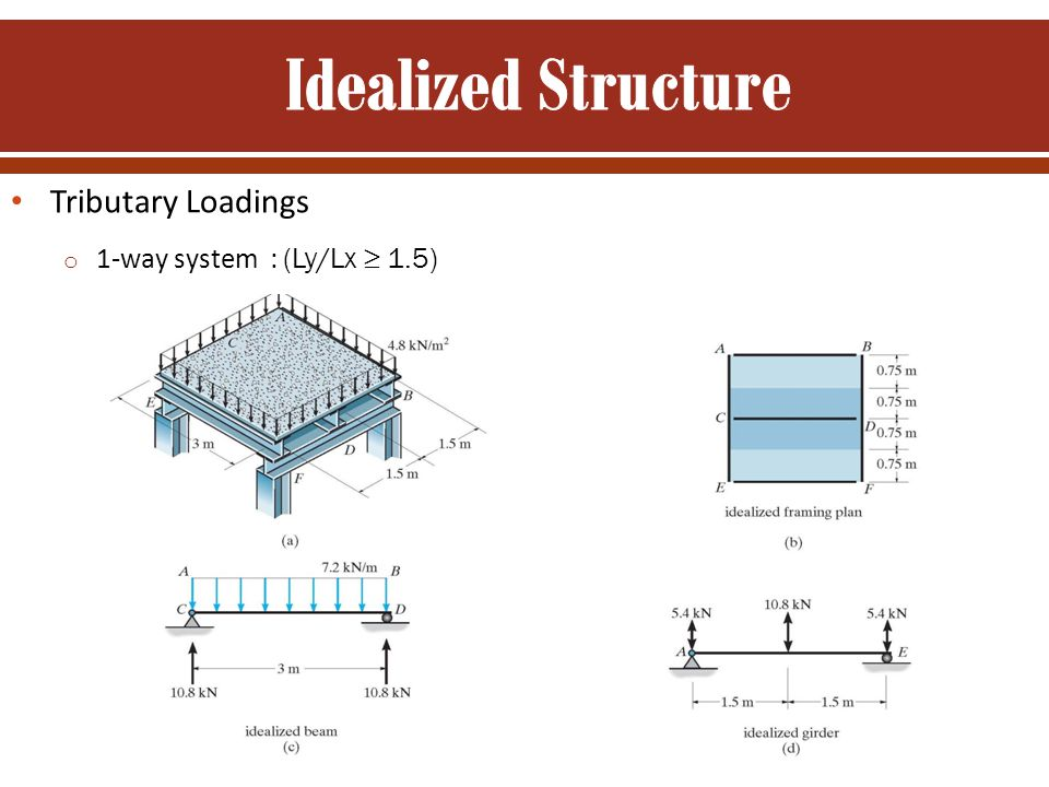 Tributary Loadings o 1-way system : (Ly/Lx ≥ 1.5)