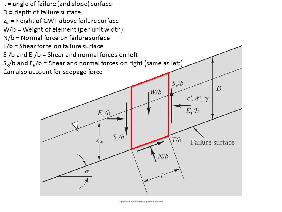  = angle of failure (and slope) surface D = depth of failure surface z w = height of GWT above failure surface W/b = Weight of element (per unit widt