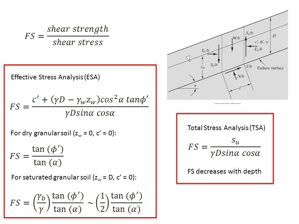 Effective Stress Analysis (ESA) For dry granular soil (z w = 0, c' = 0): For saturated granular soil (z w = D, c' = 0): Total Stress Analysis (TSA) FS
