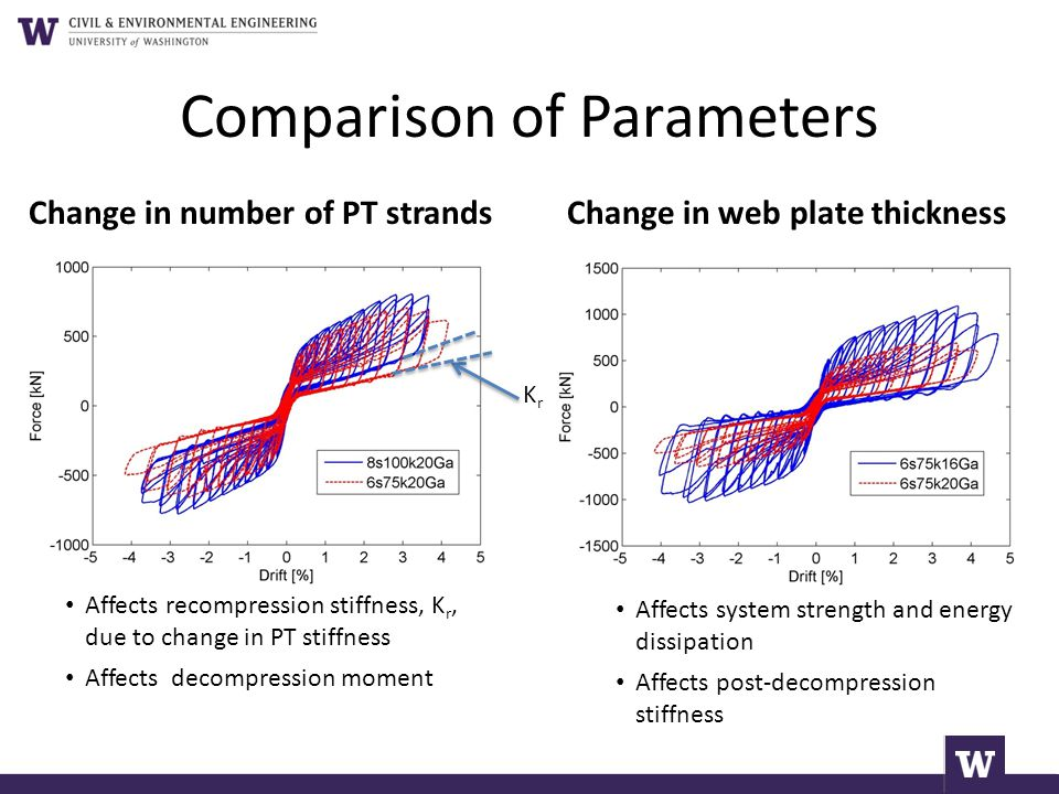 Comparison of Parameters Change in number of PT strandsChange in web plate thickness Affects recompression stiffness, K r, due to change in PT stiffne