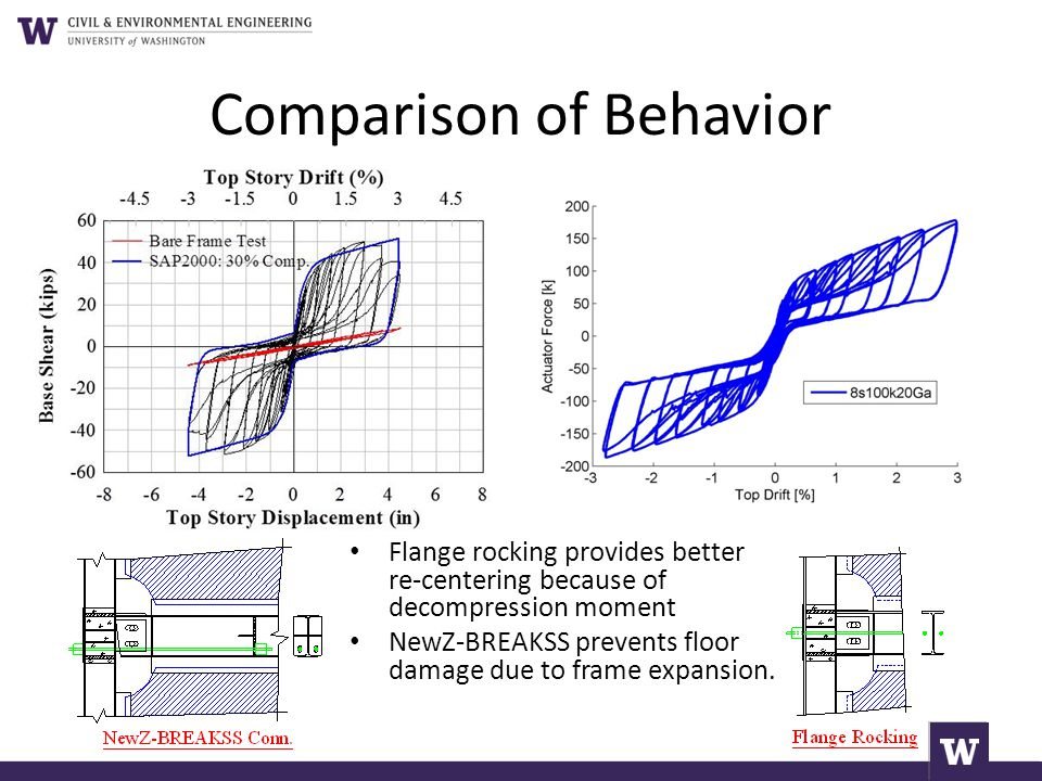Comparison of Behavior Flange rocking provides better re-centering because of decompression moment NewZ-BREAKSS prevents floor damage due to frame exp