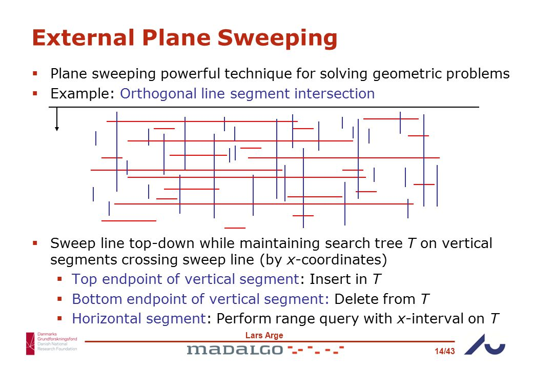 Lars Arge 14/43 External Plane Sweeping  Plane sweeping powerful technique for solving geometric problems  Example: Orthogonal line segment intersection  Sweep line top-down while maintaining search tree T on vertical segments crossing sweep line (by x-coordinates)  Top endpoint of vertical segment: Insert in T  Bottom endpoint of vertical segment: Delete from T  Horizontal segment: Perform range query with x-interval on T