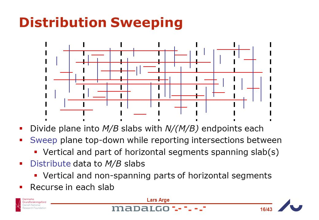 Lars Arge 16/43 Distribution Sweeping  Divide plane into M/B slabs with N/(M/B) endpoints each  Sweep plane top-down while reporting intersections between  Vertical and part of horizontal segments spanning slab(s)  Distribute data to M/B slabs  Vertical and non-spanning parts of horizontal segments  Recurse in each slab