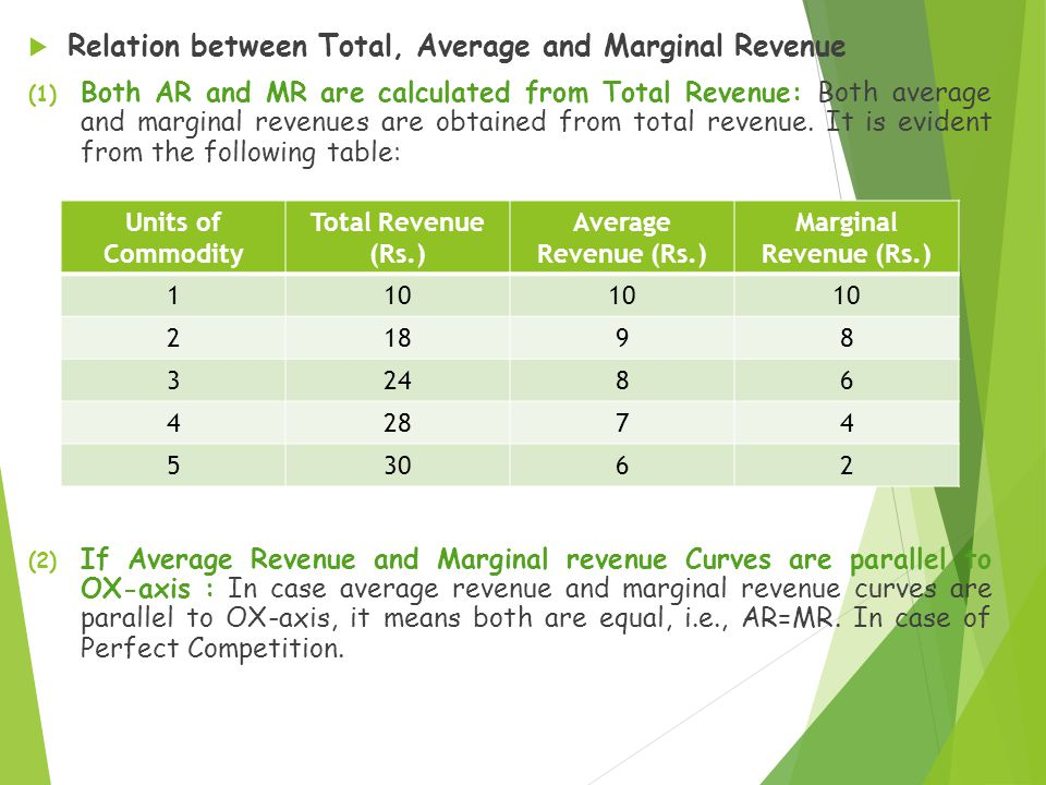  Relation between Total, Average and Marginal Revenue (1) Both AR and MR are calculated from Total Revenue: Both average and marginal revenues are ob