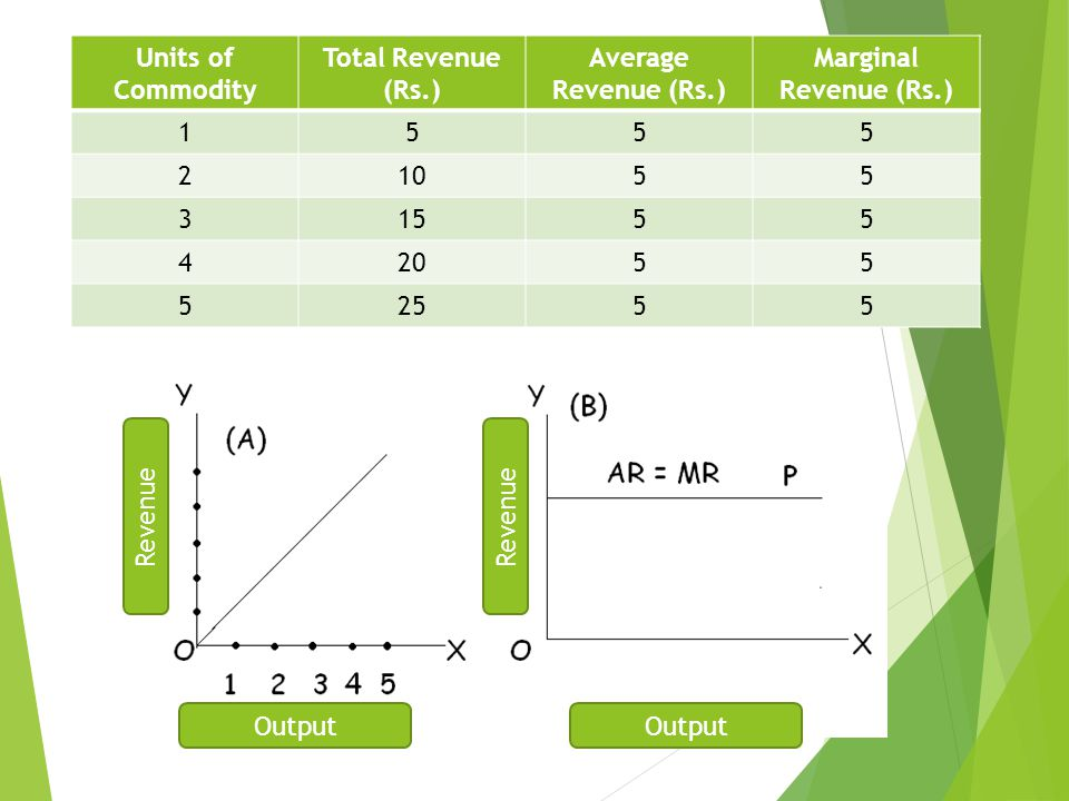 Units of Commodity Total Revenue (Rs.) Average Revenue (Rs.) Marginal Revenue (Rs.) 1555 21055 31555 42055 52555 Output Revenue