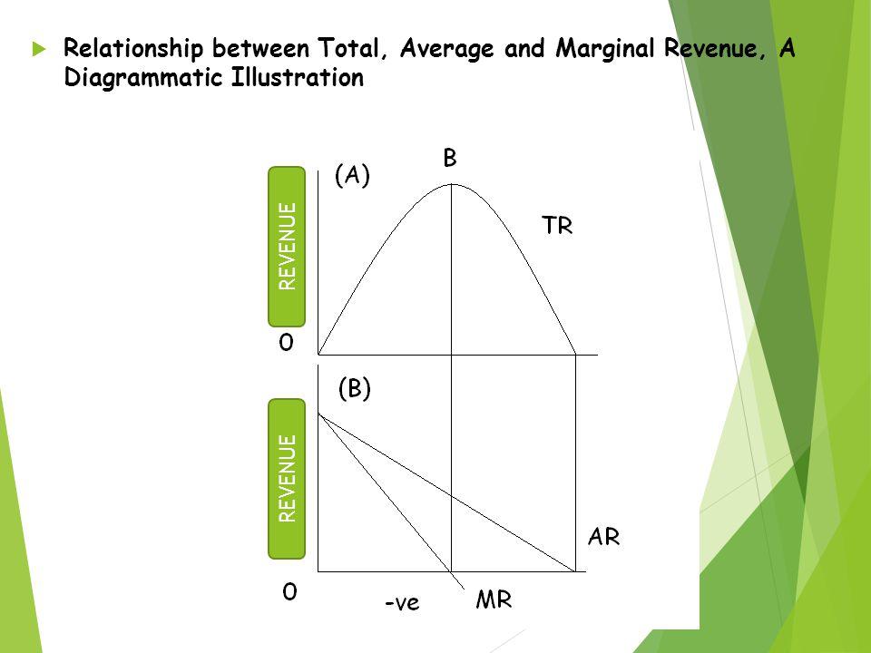  Relationship between Total, Average and Marginal Revenue, A Diagrammatic Illustration REVENUE