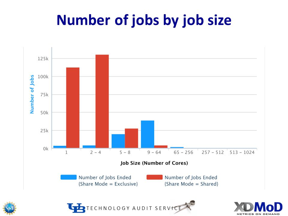 TECHNOLOGY AUDIT SERVICE Number of jobs by job size