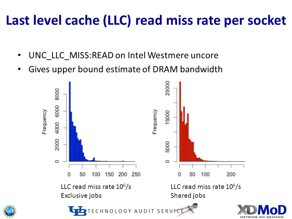 TECHNOLOGY AUDIT SERVICE Last level cache (LLC) read miss rate per socket UNC_LLC_MISS:READ on Intel Westmere uncore Gives upper bound estimate of DRAM bandwidth LLC read miss rate 10 6 /s Exclusive jobs LLC read miss rate 10 6 /s Shared jobs