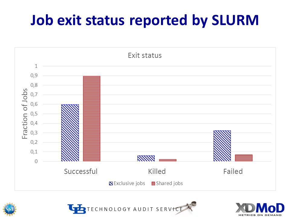 TECHNOLOGY AUDIT SERVICE Job exit status reported by SLURM