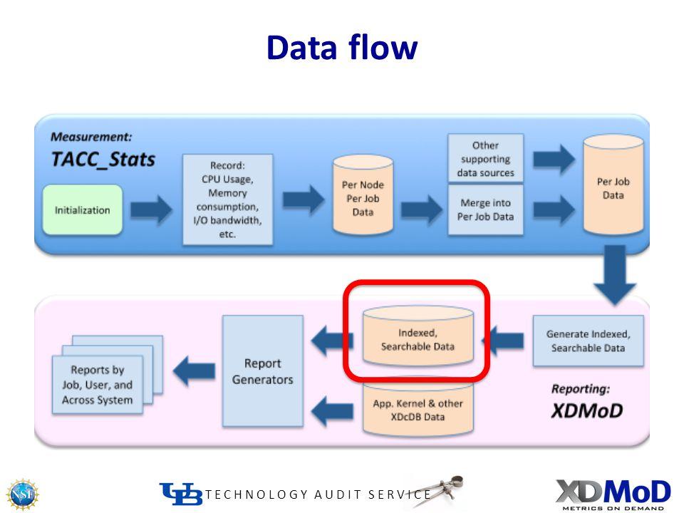 TECHNOLOGY AUDIT SERVICE Data flow