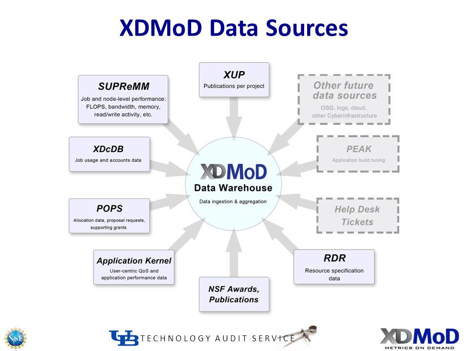 TECHNOLOGY AUDIT SERVICE XDMoD Data Sources