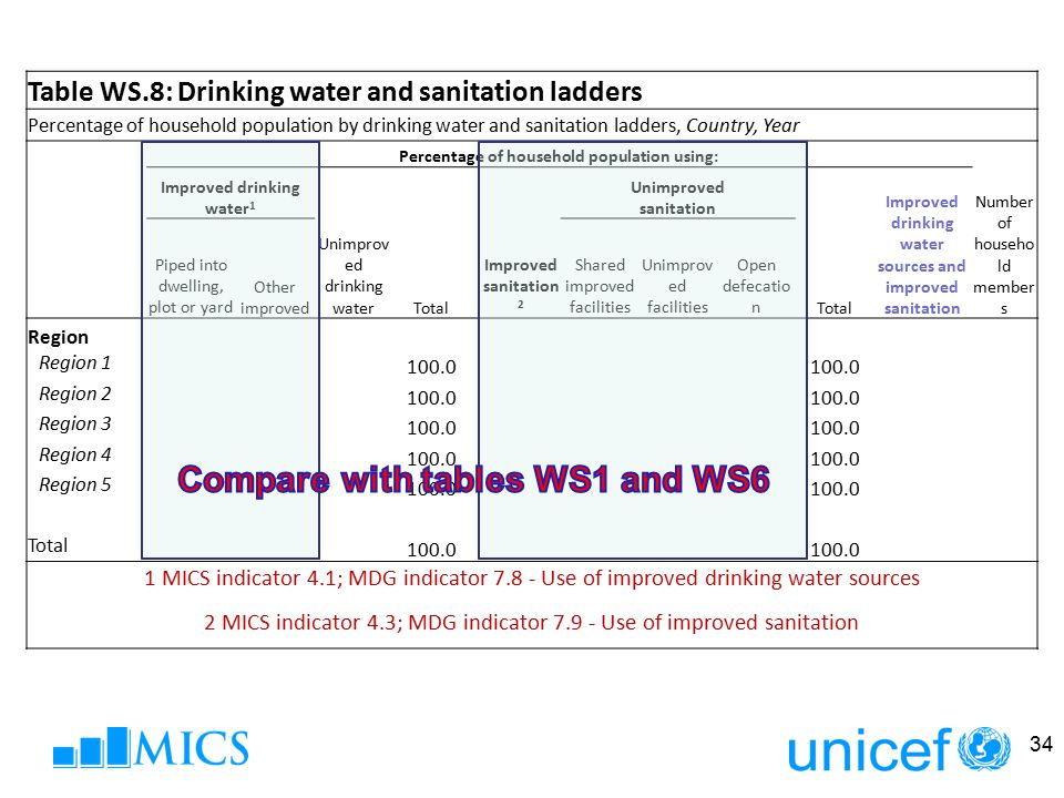 Table WS.8: Drinking water and sanitation ladders Percentage of household population by drinking water and sanitation ladders, Country, Year Percentag