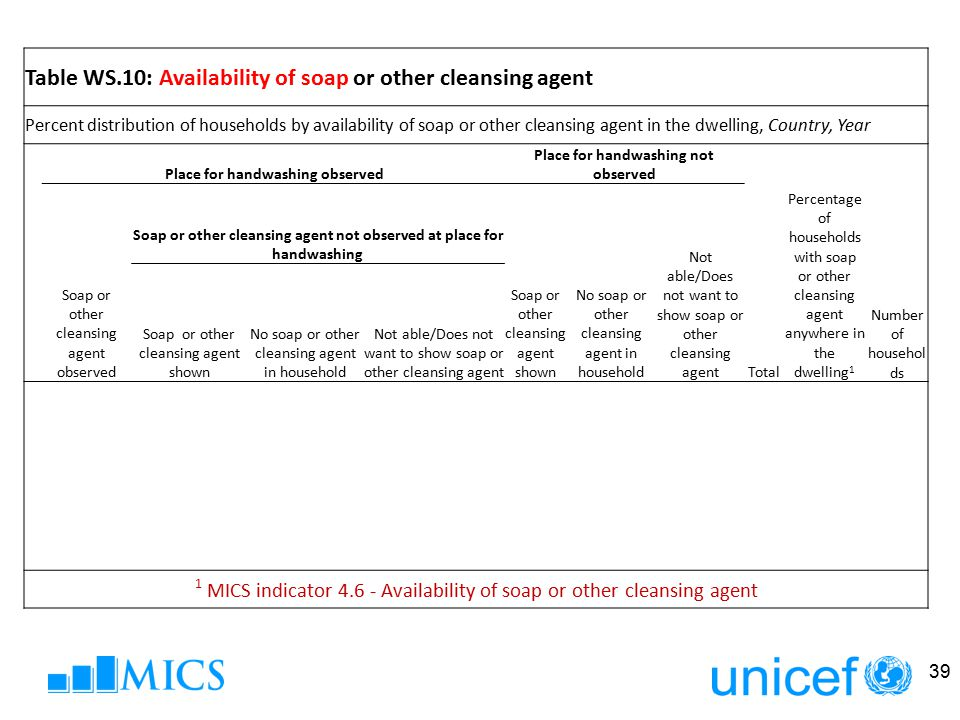 39 Table WS.10: Availability of soap or other cleansing agent Percent distribution of households by availability of soap or other cleansing agent in t