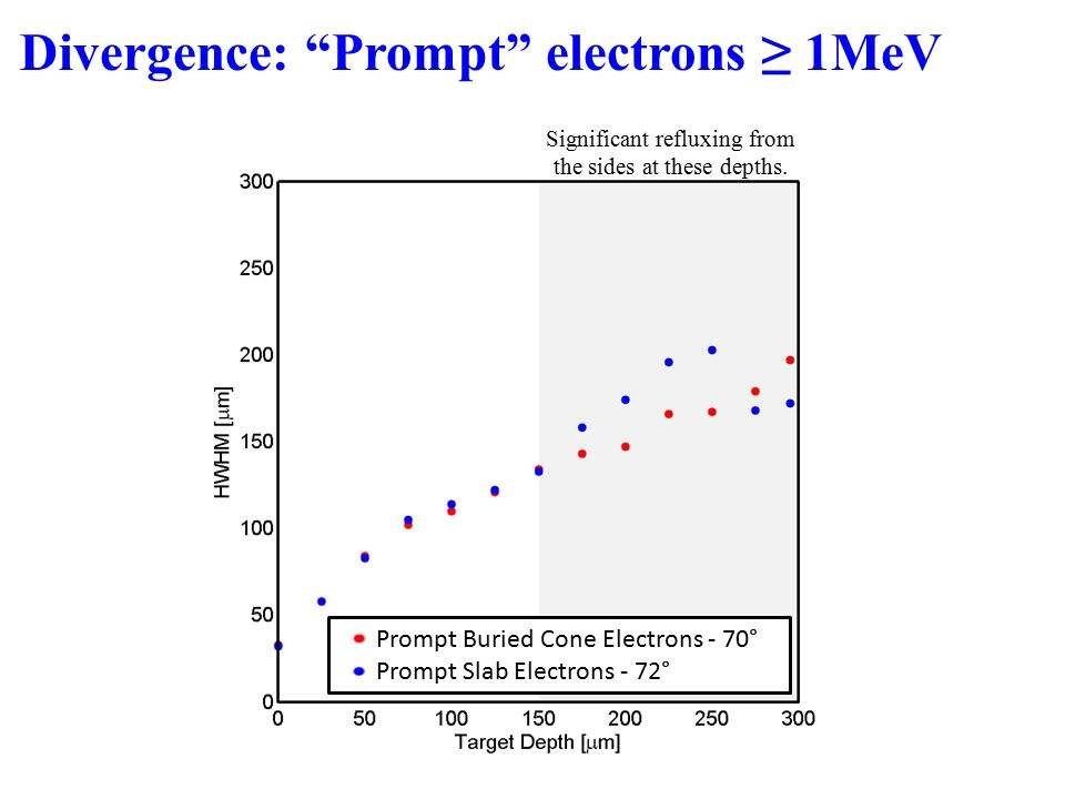 Divergence: Prompt electrons ≥ 1MeV Prompt Buried Cone Electrons - 70° Prompt Slab Electrons - 72° Significant refluxing from the sides at these depths.
