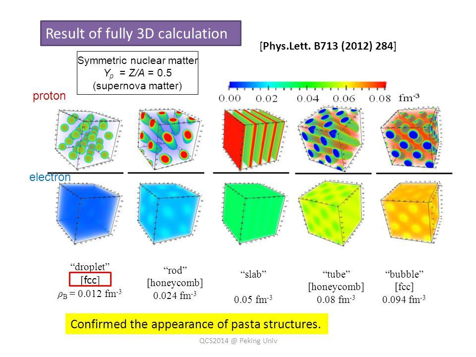 Result of fully 3D calculation droplet [ fcc ] ρ B = 0.012 fm -3 rod [honeycomb] 0.024 fm -3 slab 0.05 fm -3 tube [honeycomb] 0.08 fm -3 bubble [fcc] 0.094 fm -3 Symmetric nuclear matter Y p = Z/A = 0.5 (supernova matter) proton electron [Phys.Lett.