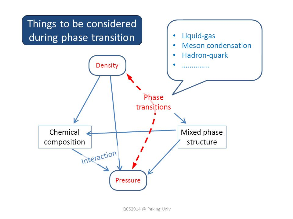 Chemical composition Mixed phase structure Phase transitions Interaction Things to be considered during phase transition Liquid-gas Meson condensation Hadron-quark …………..