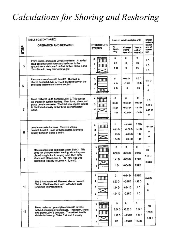Calculations for Shoring and Reshoring