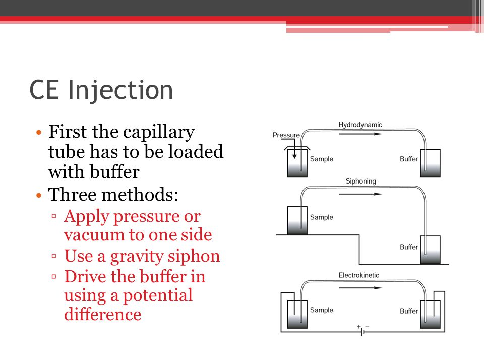 CE Injection First the capillary tube has to be loaded with buffer Three methods: ▫Apply pressure or vacuum to one side ▫Use a gravity siphon ▫Drive the buffer in using a potential difference