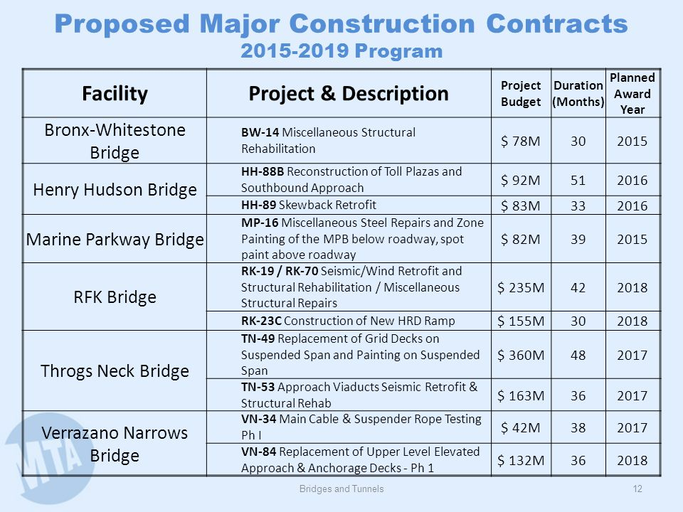 Bridges and Tunnels12 Proposed Major Construction Contracts 2015-2019 Program FacilityProject & Description Project Budget Duration (Months) Planned A