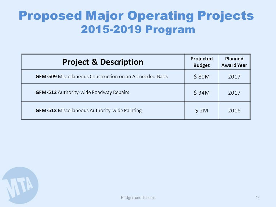 Bridges and Tunnels13 Proposed Major Operating Projects 2015-2019 Program Project & Description Projected Budget Planned Award Year GFM-509 Miscellane