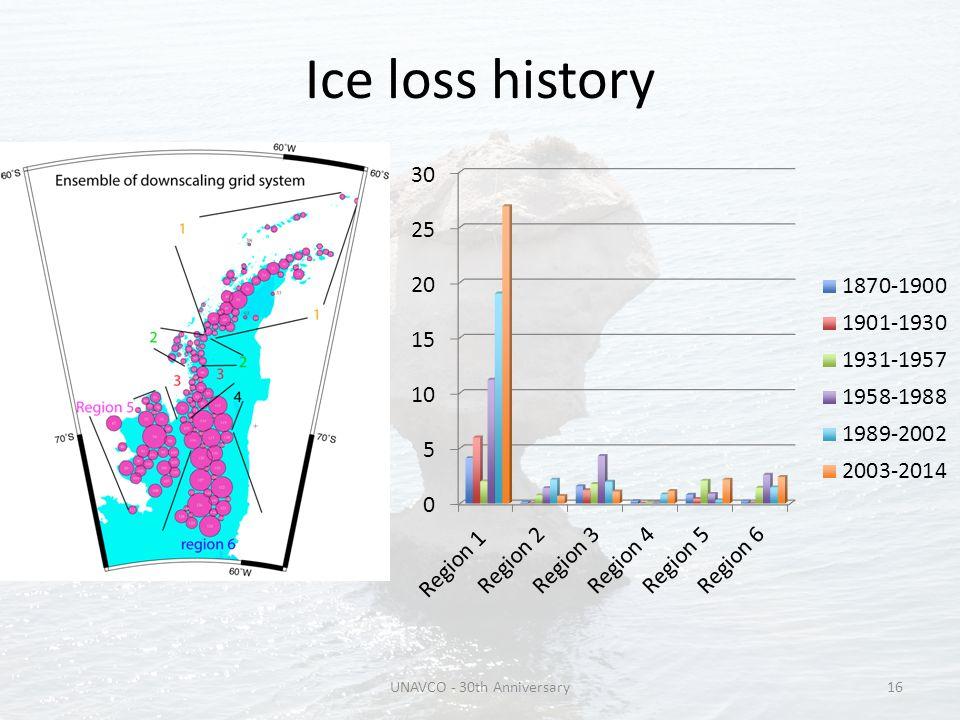 Ice loss history UNAVCO - 30th Anniversary16
