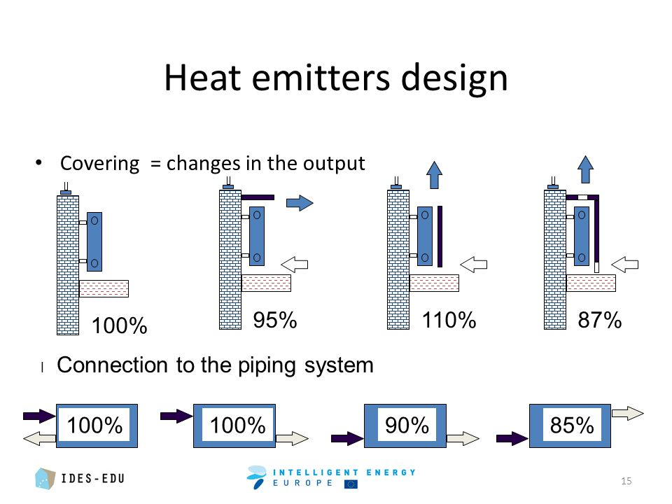 Heat emitters design Covering = changes in the output 15 100%87%110%95% 100% 90%85% l Connection to the piping system