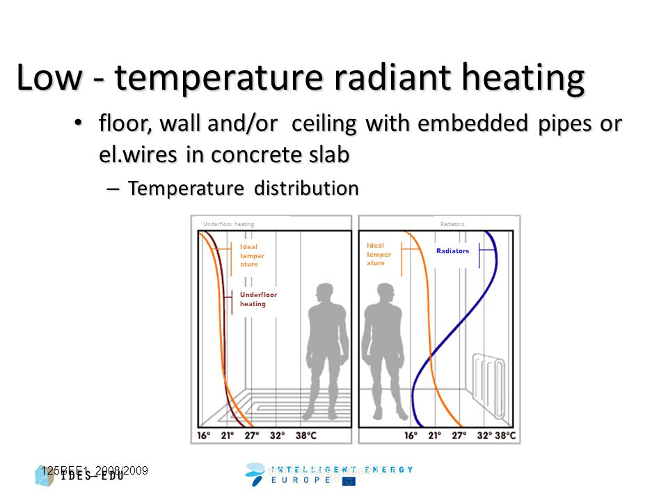 18 Low - temperature radiant heating floor, wall and/or ceiling with embedded pipes or el.wires in concrete slab floor, wall and/or ceiling with embedded pipes or el.wires in concrete slab – Temperature distribution 125BEE1_2008/2009prof.Ing.Karel Kabele,CSc.
