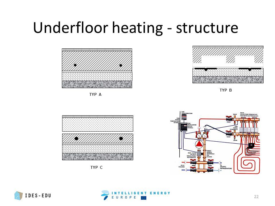 Underfloor heating - structure 22 TYP A TYP B TYP C