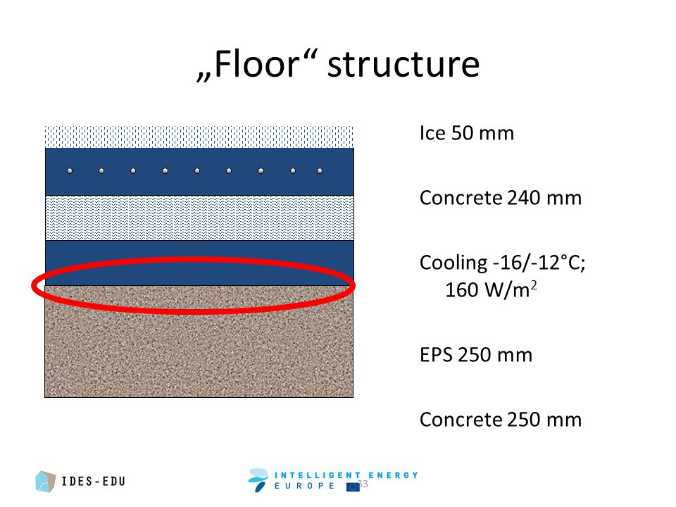 """Floor structure Ice 50 mm Concrete 240 mm Cooling -16/-12°C; 160 W/m 2 EPS 250 mm Concrete 250 mm 33"