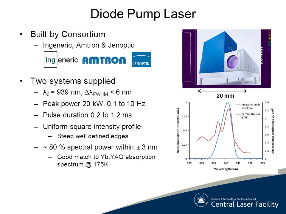 Diode Pump Laser Built by Consortium –Ingeneric, Amtron & Jenoptic Two systems supplied – 0 = 939 nm,  FWHM < 6 nm –Peak power 20 kW, 0.1 to 10 Hz –Pulse duration 0.2 to 1.2 ms –Uniform square intensity profile –Steep well defined edges –~ 80 % spectral power within  3 nm –Good match to Yb:YAG absorption spectrum @ 175K Measured 20 mm