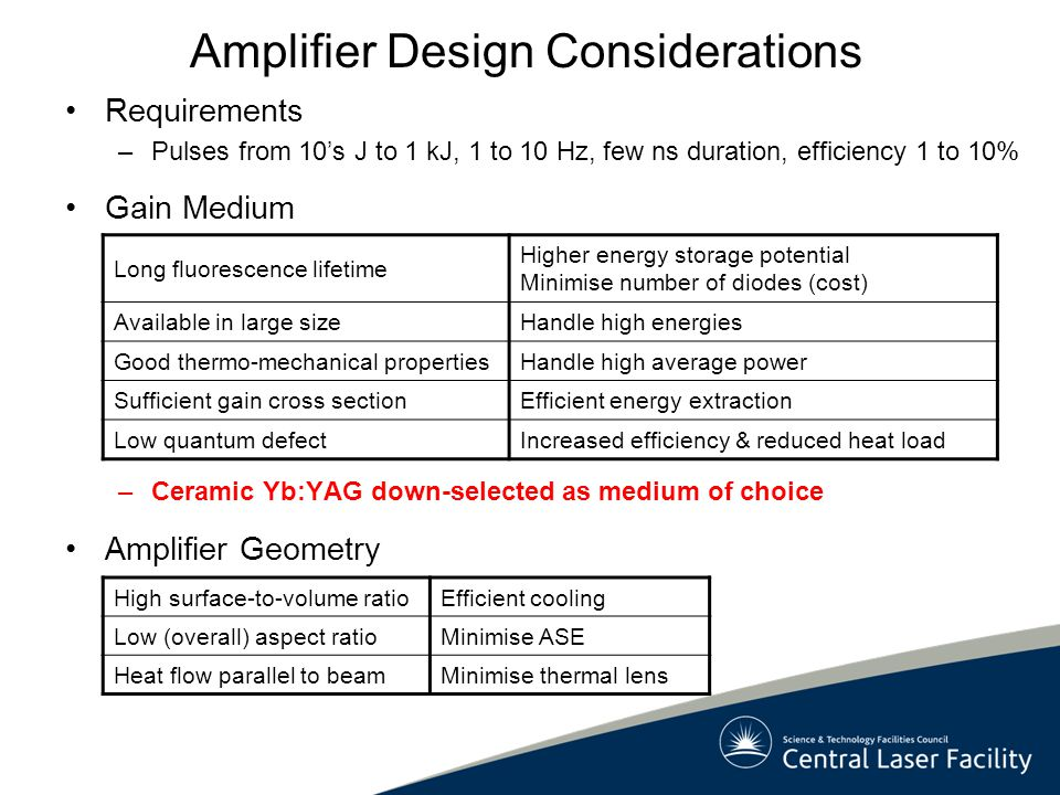 Amplifier Design Considerations Requirements –Pulses from 10's J to 1 kJ, 1 to 10 Hz, few ns duration, efficiency 1 to 10% Gain Medium –Ceramic Yb:YAG down-selected as medium of choice Amplifier Geometry Long fluorescence lifetime Higher energy storage potential Minimise number of diodes (cost) Available in large sizeHandle high energies Good thermo-mechanical propertiesHandle high average power Sufficient gain cross sectionEfficient energy extraction Low quantum defectIncreased efficiency & reduced heat load High surface-to-volume ratioEfficient cooling Low (overall) aspect ratioMinimise ASE Heat flow parallel to beamMinimise thermal lens