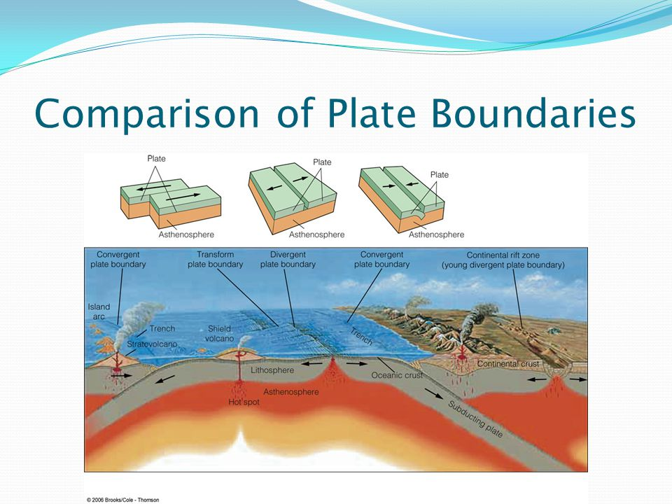 Comparison of Plate Boundaries