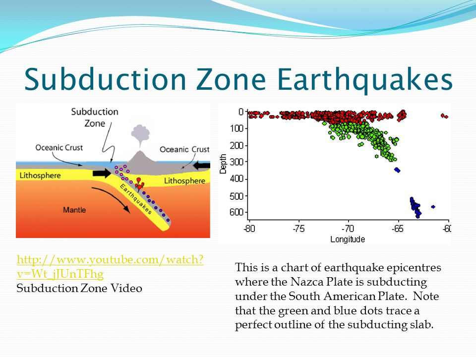 Subduction Zone Earthquakes This is a chart of earthquake epicentres where the Nazca Plate is subducting under the South American Plate.