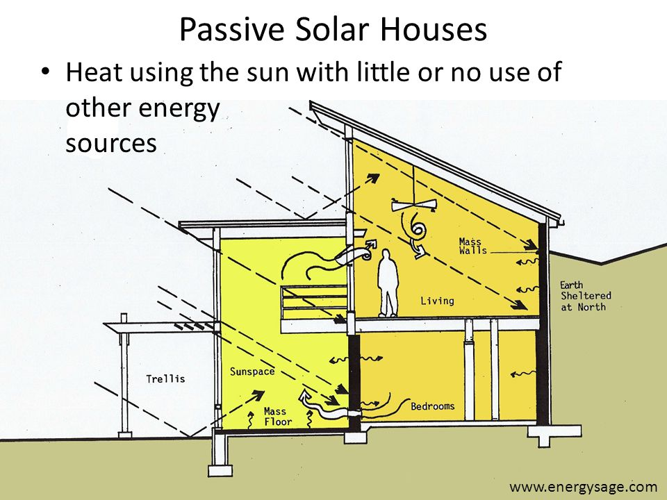 Solar Principles (cont.) Do not Over-Glaze – Too much will Overheat thermal mass during day Lose too much heat during night Do not over-size backup heat – Systems that cycle on and off often are inefficient Exchange 2/3 air volume each hour – Do in controlled manner Exterior connected fans in bathroom and kitchen NOT leaks Kachadorian, J (2006) The Passive Solar House Chelsea Green Publishing Company, White River Junction, VT.