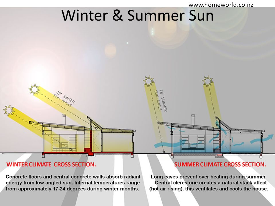 Winter & Summer Sun www.homeworld.co.nz