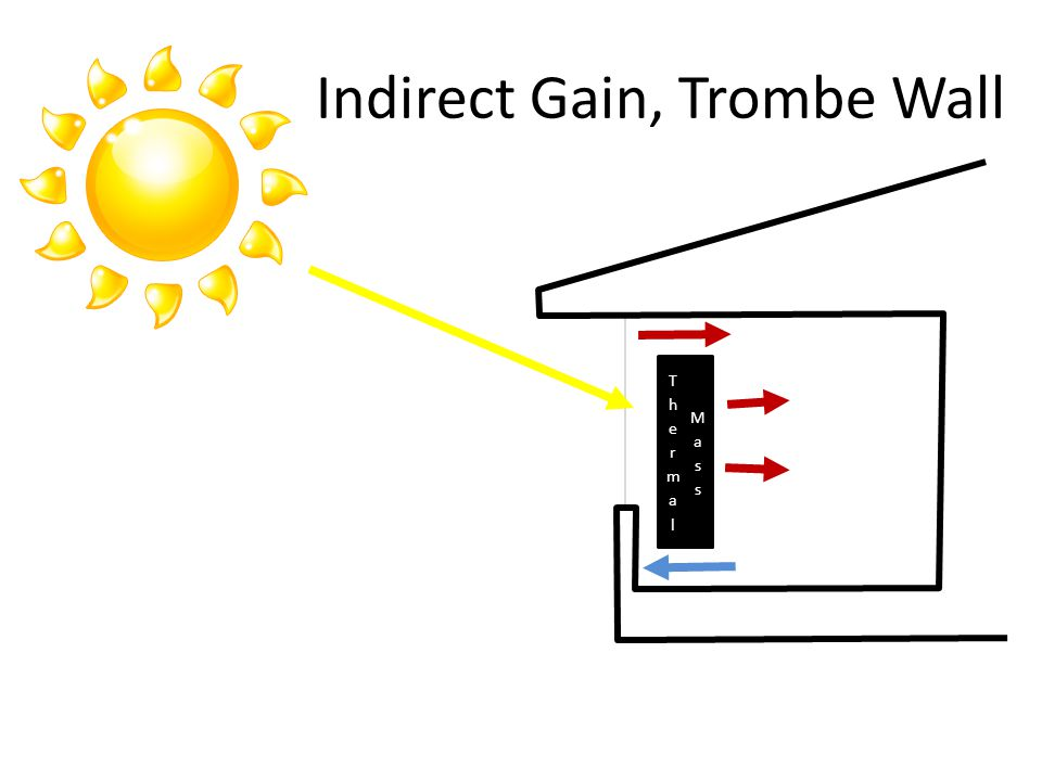 Indirect Gain, Trombe Wall