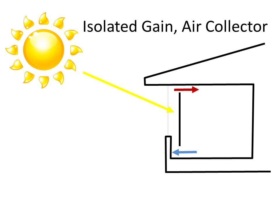 Isolated Gain, Air Collector