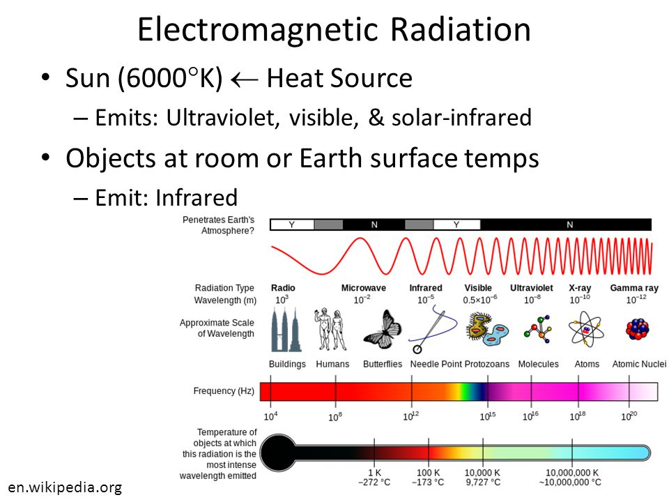 Radiation & Adsorption Sun – Converts thermal energy to EMR Energy receiver – absorbs EMW and converts to thermal energy Everything emits & adsorbs EMR – Absorb > emit.