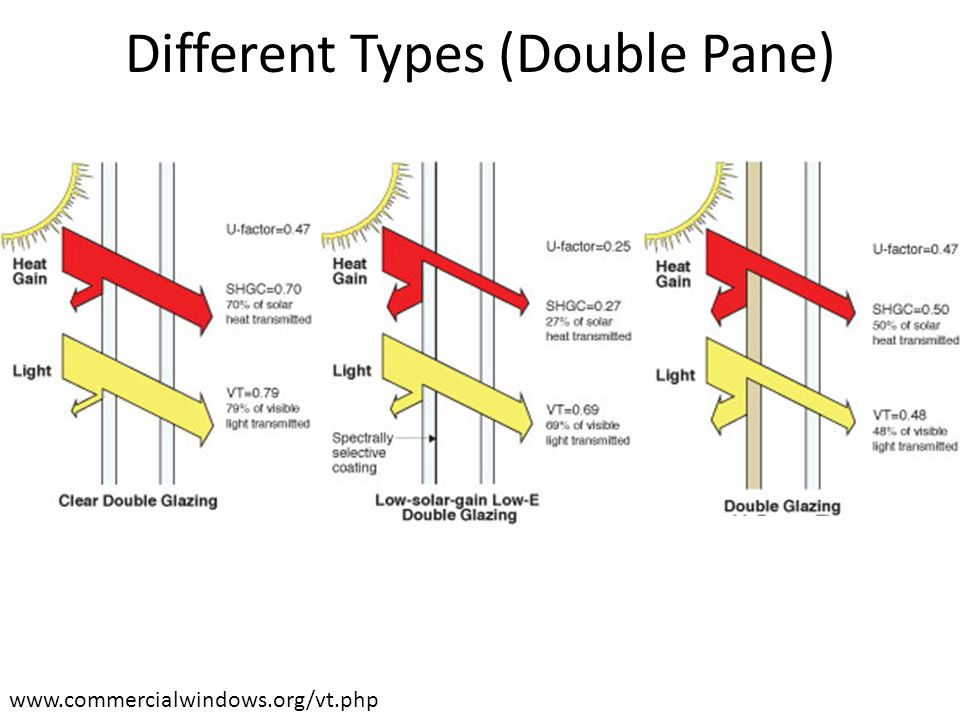 www.commercialwindows.org/vt.php Different Types (Double Pane)