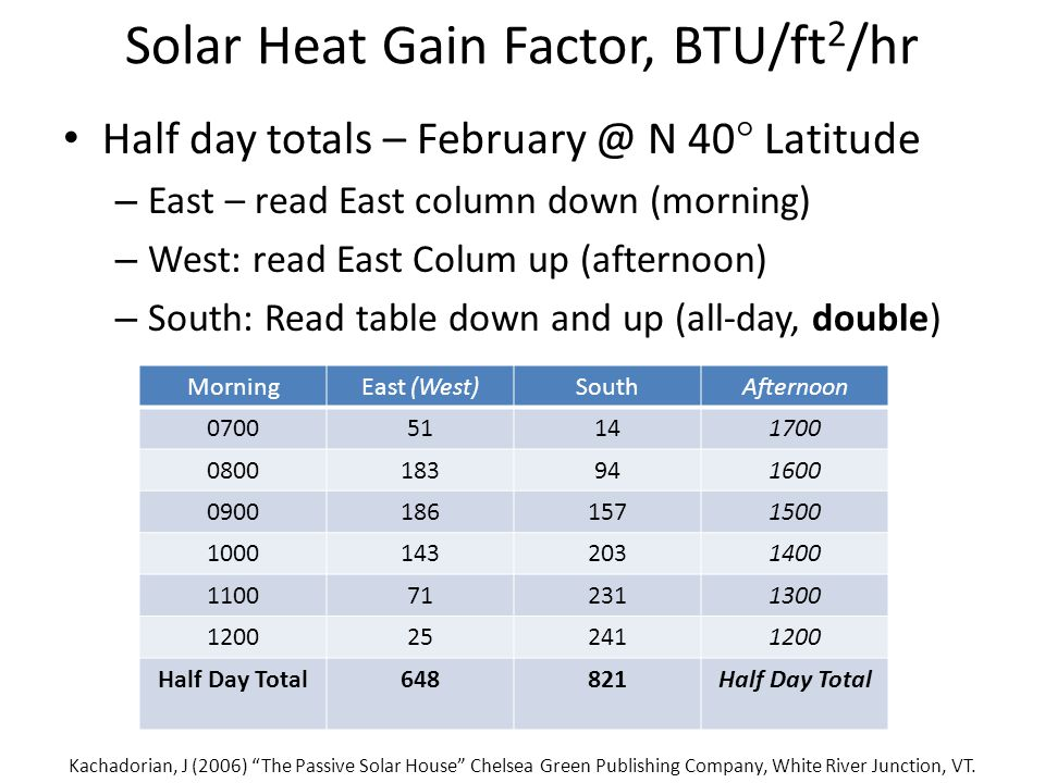 Solar Heat Gain Factor, BTU/ft 2 /hr Half day totals – February @ N 40  Latitude – East – read East column down (morning) – West: read East Colum up (afternoon) – South: Read table down and up (all-day, double) Kachadorian, J (2006) The Passive Solar House Chelsea Green Publishing Company, White River Junction, VT.