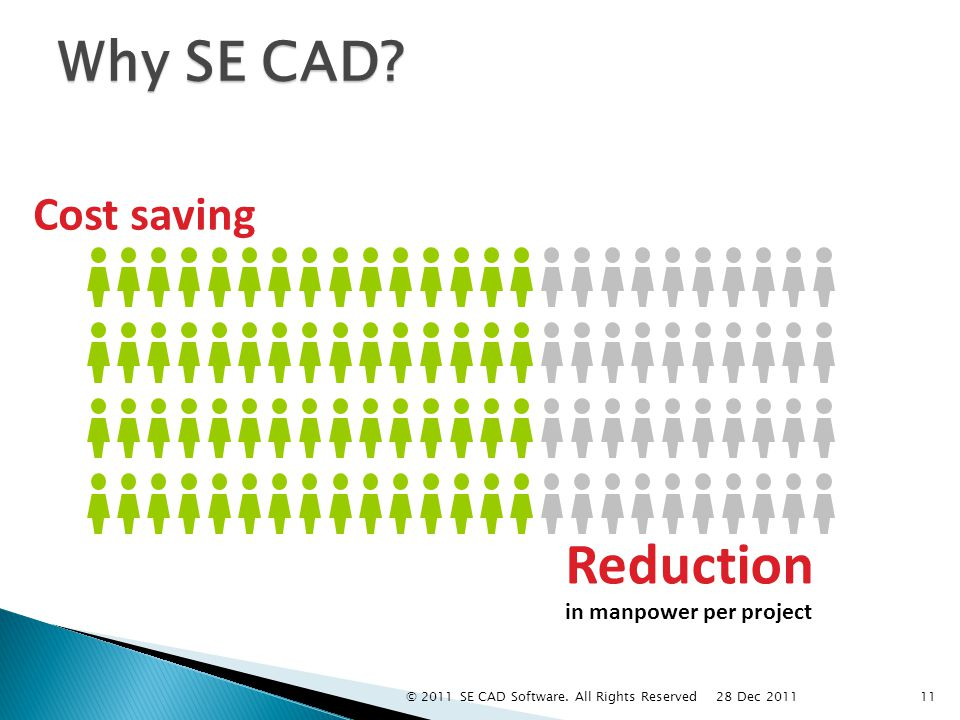 Why SE CAD. Cost saving Reduction in manpower per project 11 28 Dec 2011 © 2011 SE CAD Software.